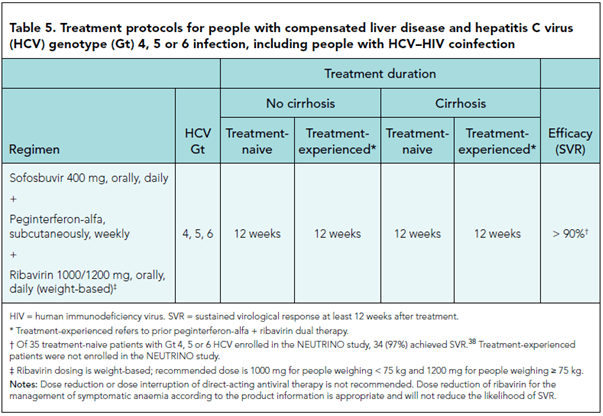 HCV genotype 4-6 treatment