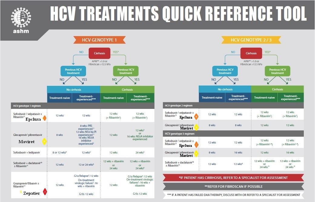 HCV Treatments Quick Reference Tool by ASHM 2018 p1