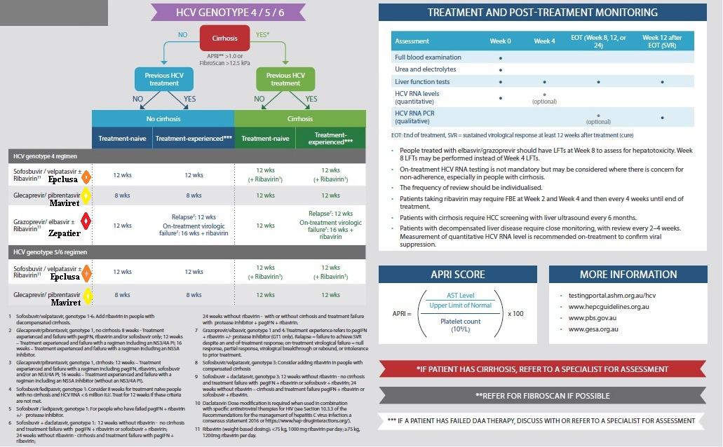 HCV Treatments Quick Reference Tool by ASHM 2018 p2.1